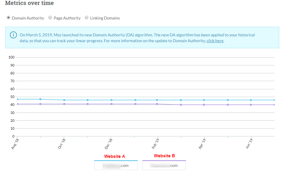 change of domain authority over time from moz for two sites involved in link scheme