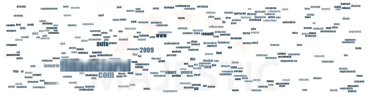 world cloud from majestic SEO tool to uncover site keywords
