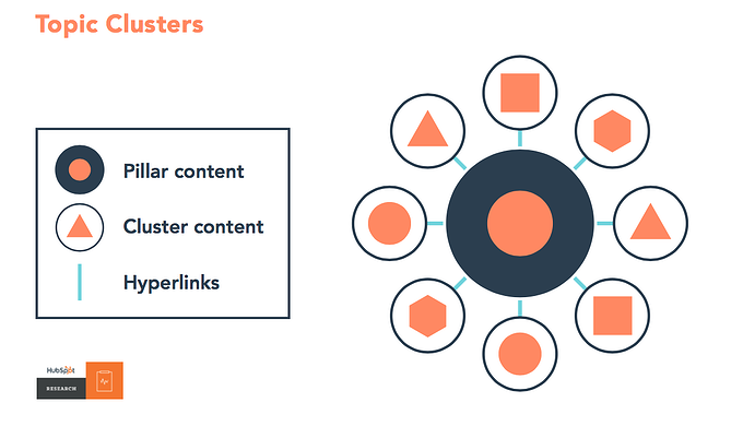 content clusters described by hubspot