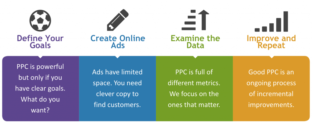 Infographic showing the process to follow when launching a PPC campaign